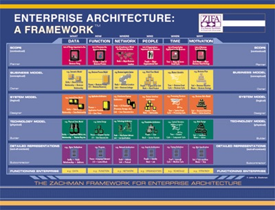 Zachmann Framework